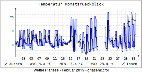 Wetter Plansee